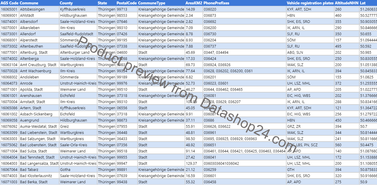 Preview of the dataset List of cities and towns in Thuringia including geoinformation