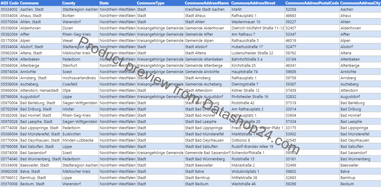 Preview of the dataset List of mayors of cities and towns in North Rhine-Westphalia