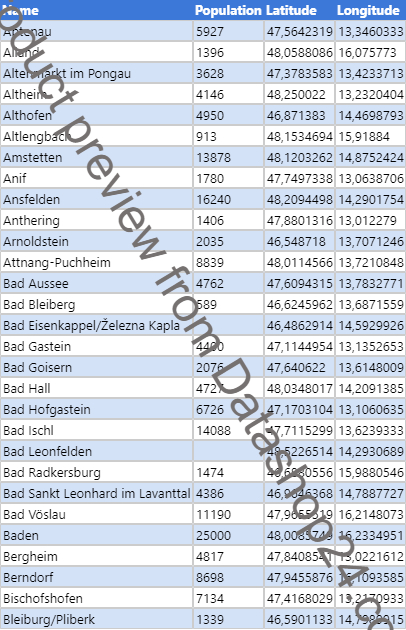 Preview of the dataset List of cities and towns in Austria