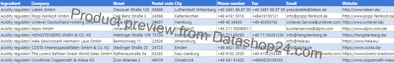 Preview of the dataset List of German food manufacturers that use acidity regulators in their products