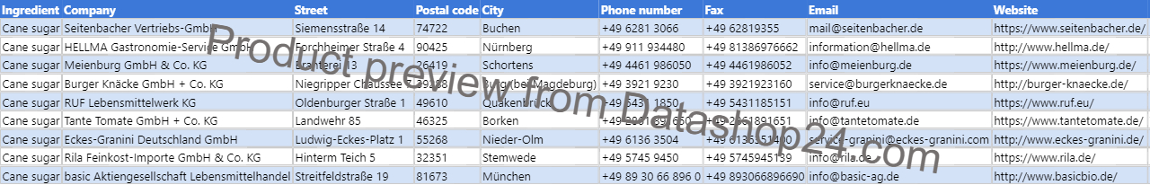 Preview of the dataset List of German food manufacturers that use cane sugar in their products