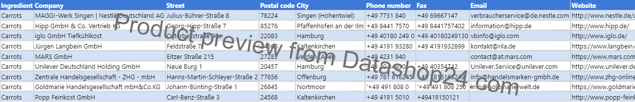 Preview of the dataset List of German food manufacturers that use carrots in their products