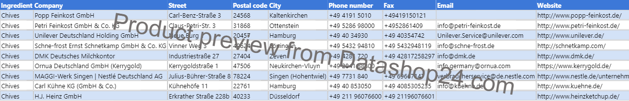 Preview of the dataset List of German food manufacturers that use chives in their products