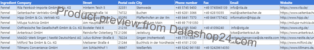 Preview of the dataset List of German food manufacturers that use fennel in their products